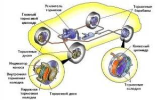 Как перебрать тормозной цилиндр