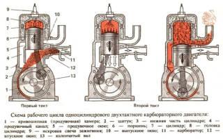 Как разводить бензин для двухтактных двигателей