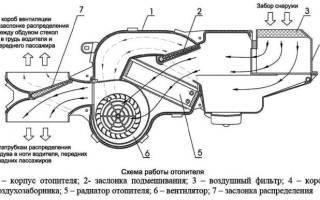 Как снять радиатор печки пежо 308